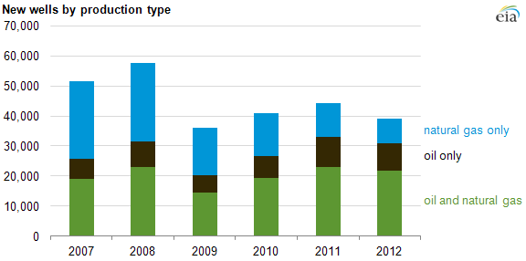 graph of new wells by production type, as explained in the article text