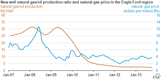 graph of new well gas/oil production ratio, as explained in the article text