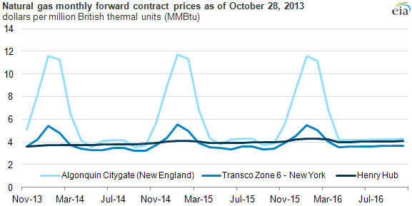 graph of natural gas monthyl forward contract prices, as explained in the article text