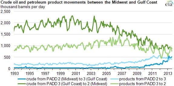 graph of crude oil and petroleum product movements between midwest and gulf, as explained in the article text