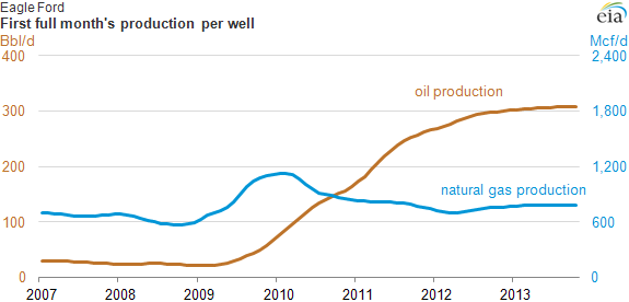 graph of eagle ford first month production per well, as explained in the article text