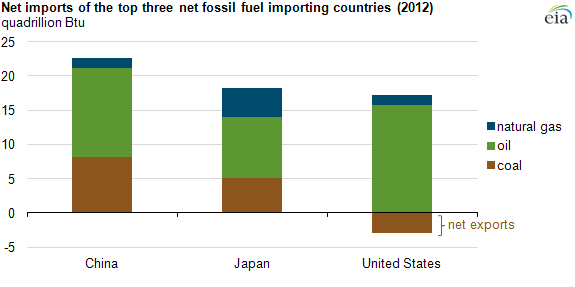 Japan is the second largest net importer of fossil fuels in the