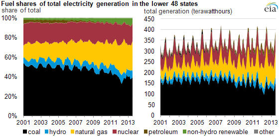 graph of fuel shares of total electricity generation, lower 48 states, as explained in the article text