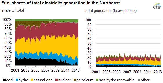 graph of northeast electricity generation, as explained in the article text