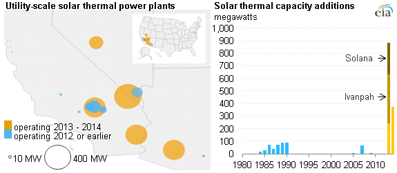 http://www.eia.gov/todayinenergy/images/2013.11.14/main.png