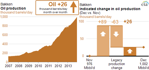 graph of Bakken oil production from DPR, as explained in the article text