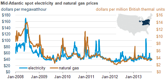graph of mid-atlantic spot electricity and natural gas prices, as explained in the article text