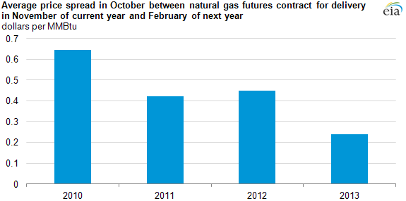 Graph of natural gas contracts, as explained in the article text