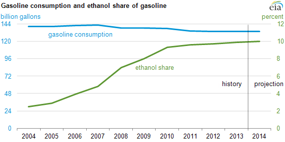 Graph of gasoline consumption and ethanol share of gasoline, as explained in the article text