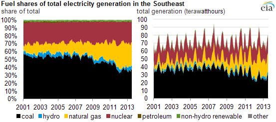 graph of mid-atlantic electricity generation, as explained in the article text