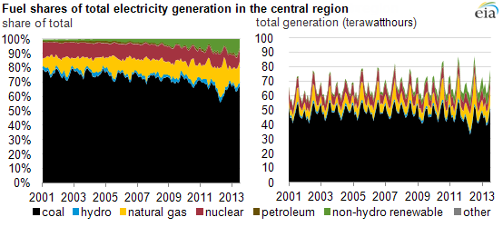 graph of southeast electricity generation, as explained in the article text