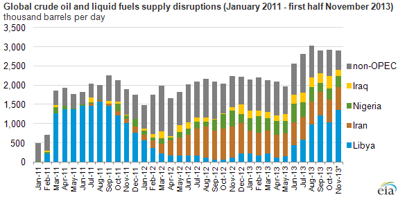 Graph of global crude oil and liquid fuels supply disruptions, as explained in the article text
