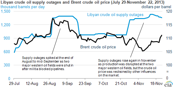 Graph of Libyan crude supply outages, as explained in the article text