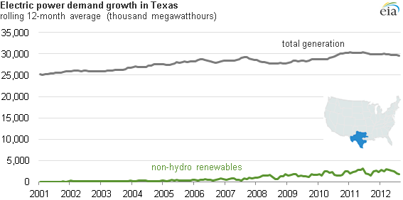 Graph of electric power demand in Texas, as explained in the article text