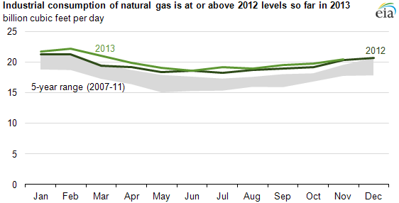 Graph of industrial consumption of natural gas, as explained in the article text