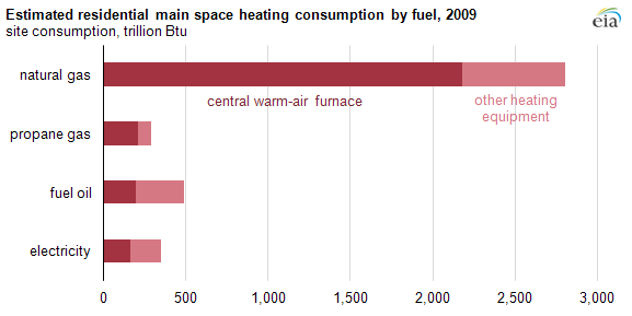 Graph of estimated main space residential heating consumption by fuel, as explained in the article text