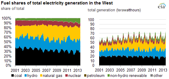 graph of west electricity generation, as explained in the article text