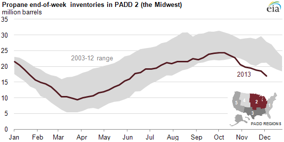 graph of padd 2 propane inventories, as explained in the article text