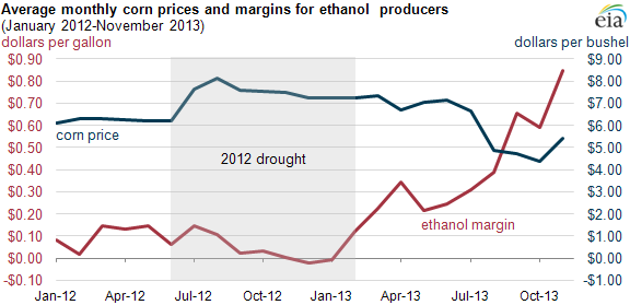 graph of average monthly corn prices and margins for ethanol producers, as explained in the article text