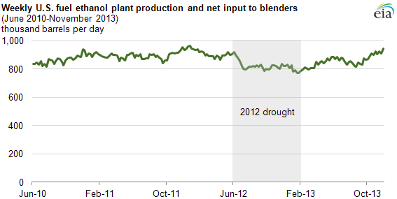 graph of weekly u.s. fuel ethanol plant production, as explained in the article text