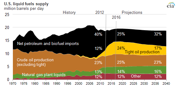 graph of U.S. liquid fuels supply, as explained in the article text