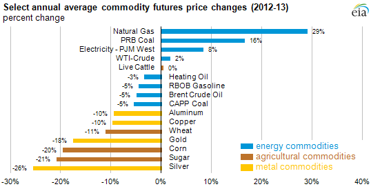 graph of select average commodities futures price changes, as explained in the article text