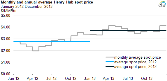 Graph of monthly and annual average henry hub spot price, as explained in the article text