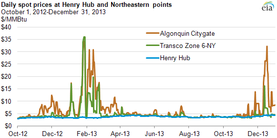 Graph of daily spot prices at henry hub and northeastern points, as explained in the article text