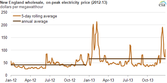 Graph of new england wholesale, on-peak electricity prices, as explained in the article text