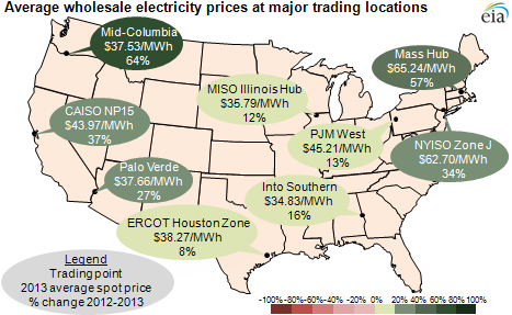 map of average wholesale spot electricity prices at major trading locations, as explained in the article text