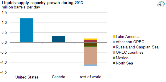 graph of liquids supply capacity growth in 2013, as explained in the article text