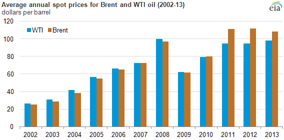 graph of average annual spot price for Brent and WTI oil, as explained in the article text
