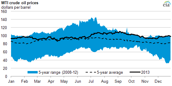 Graph of WTI crude oil prices, as described in the article text