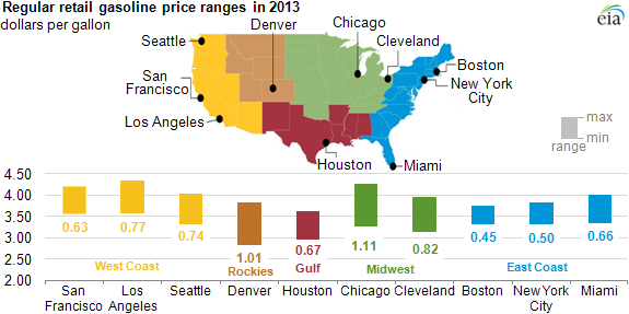 graph of regular retail gasoline price ranges, as explained in the article text