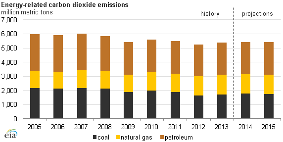 graph of energy-related carbon dioxide emissions, as explained in the article text
