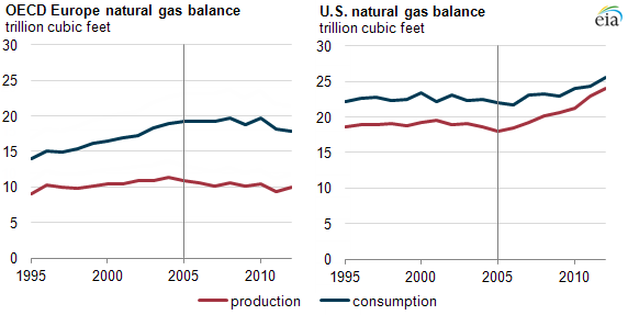graph of oecd Europe and U.S. natural gas balance, as explained in the article text