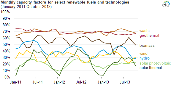 graph of monthly capacity factors for select renewable fuels and technologies, as explained in the article text