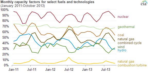 graph of monthly capacity factors for select fuels and technologies, as explained in the article text