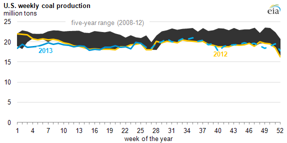 graph of U.S. weekly coal production, as explained in the article text