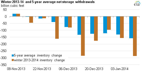 graph of average storage withdrawals, winter 2013-14 and 5-year average, as explained in the article text