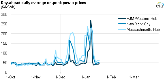graph of day-ahead daily average on-peak power prices, as explained in the article text