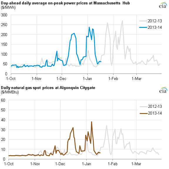 Graph of day-ahead daily average on-peak power prices and natural gas spot prices, as described in the article text