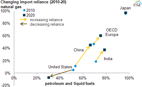 graph of changing import reliance, as explained in the article text