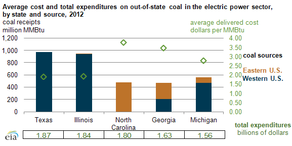 Graph of expenditures on out of state coal in the power sector, as explained in the article text