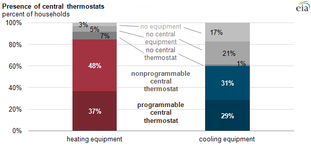 Graph of presence of thermostats on central equipment, as explained in the article text