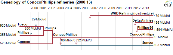 graph of genealogy of Conoco Phillips refineries, as explained in the article text