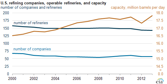 Graph of U.S. refining companies, operable refineries, and capacity, as explained in the article text