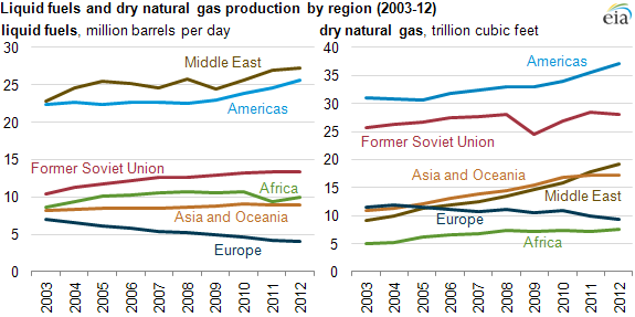 Graph of liquid fuels and dry natural gas production by region, as explained in the article text