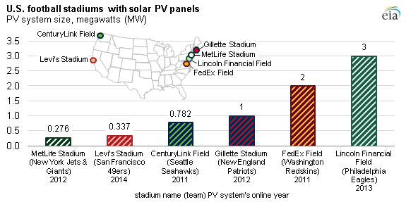 Graph of U.S. football stadiums with solar PV panels, as explained in the article text