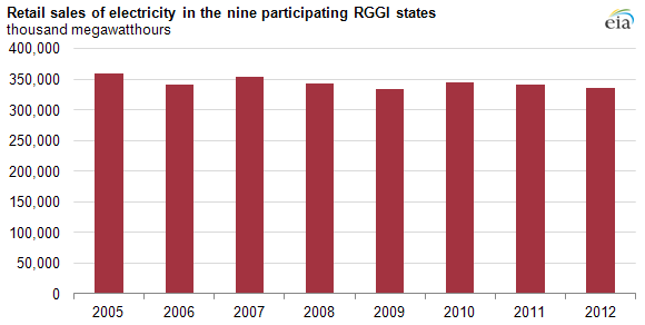 graph of retail sales of electricity in the nine participating RGGI states, as explained in the article text